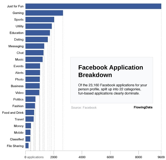 Facebook Applications categorised
