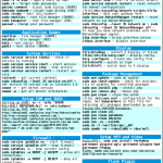 Fedora 12 Constantine – Reference Cheat Sheet