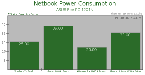 Netbook Power Consumption Ubuntu Lucid Vs Windows 7