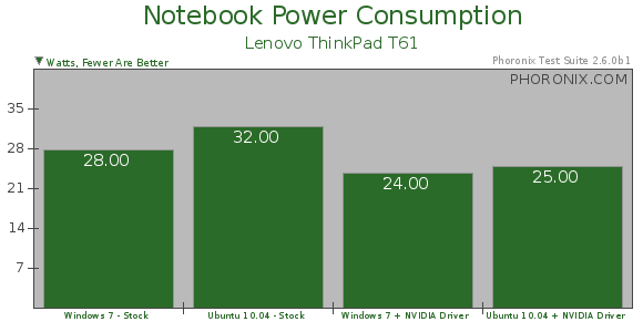 Notebook Power Consumption Ubuntu Vs Windows