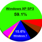 Is Windows XP SP3 The Biggest Rival Of Windows 7?