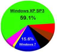 Windows 7 vs Windows XP 3