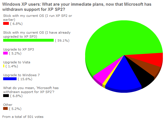 Enterprises Love Windows XP SP3