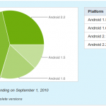 Android 2.2 Froyo Gains Market Share – 28.7%, Still Not Good?