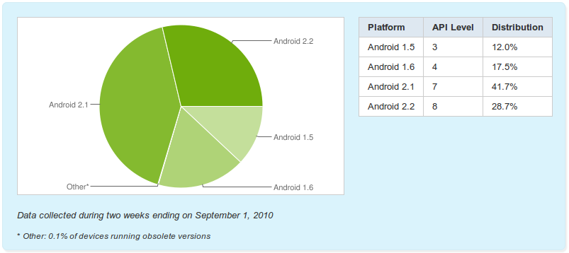 Android 2.2 Froyo gains market share