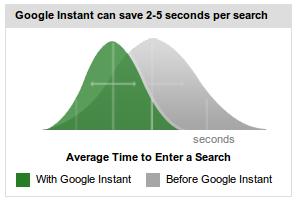 Google Instant Graph