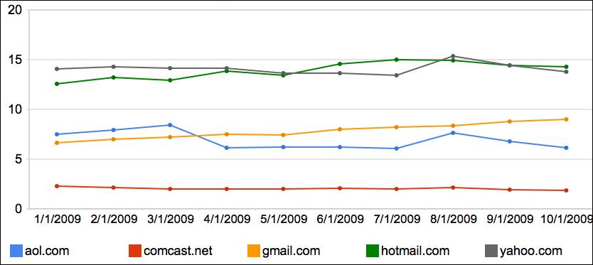 Major Web Mail providers