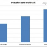 Firefox 4 Beta 7 Benchmarked – Fastest In Sunspider Benchmark
