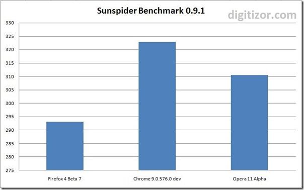 FF4B7-sunspider