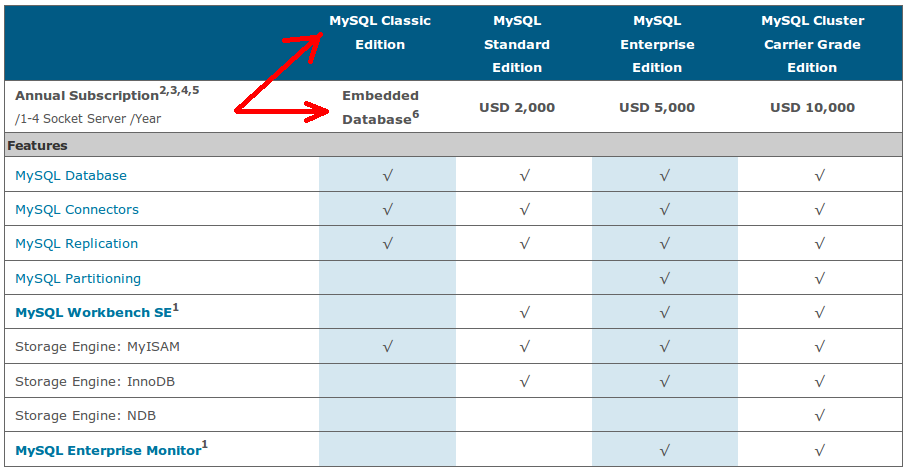 New product chart: MySQL Classic edition is for use as an embedded database