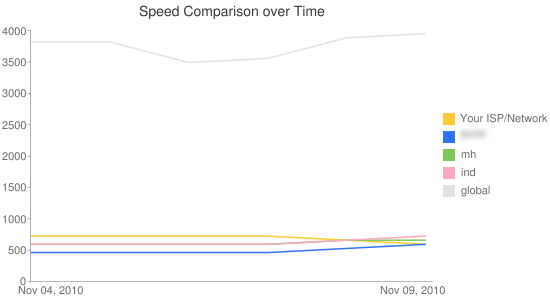 Chart 2: Date v/s Speed (Youtube My-Speed)