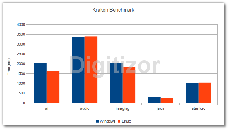 Benchmarking Firefox 4 Beta 9 In Linux And Windows