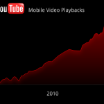 Youtube In 2010: 3X Rise In Mobile Traffic; 200M Daily Video Views!