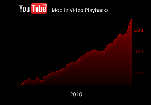 Steady 3X increase in Youtube's 2010 mobile traffic