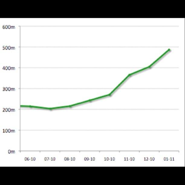 Stumbleupon traffic crosses 500 Million pageviews per month
