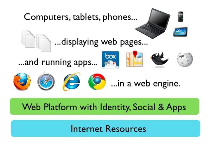 Firefox 2011Roadmap: Apps, Tablets and integrated platforms