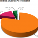 Android Market: No. Of Downloads vs. % of Apps