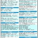 Fedora 15 Lovelock - Reference Cheat Sheet