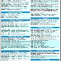 Fedora 15 Lovelock - Reference Cheat Sheet