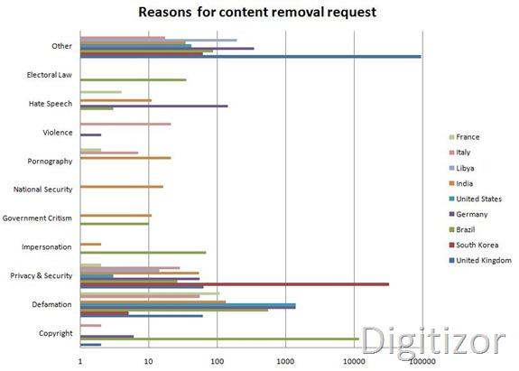google-transparency-5