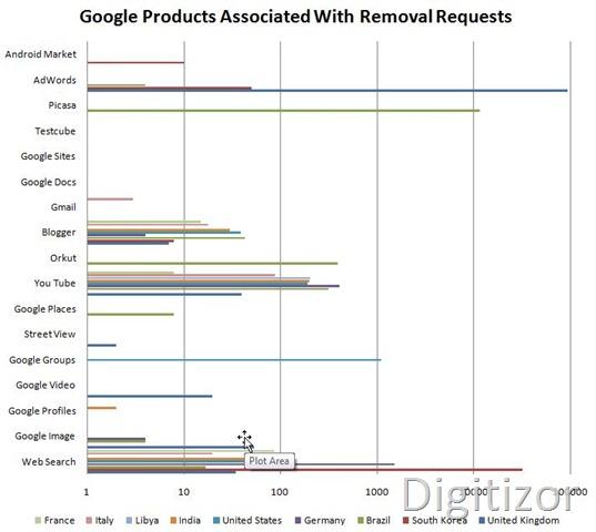 google-transparency-6