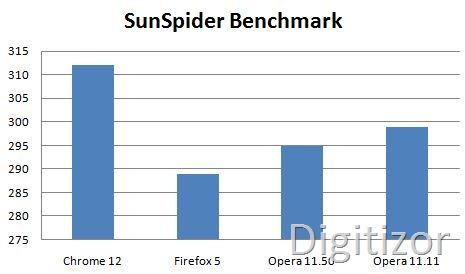 opera1150-sunspider
