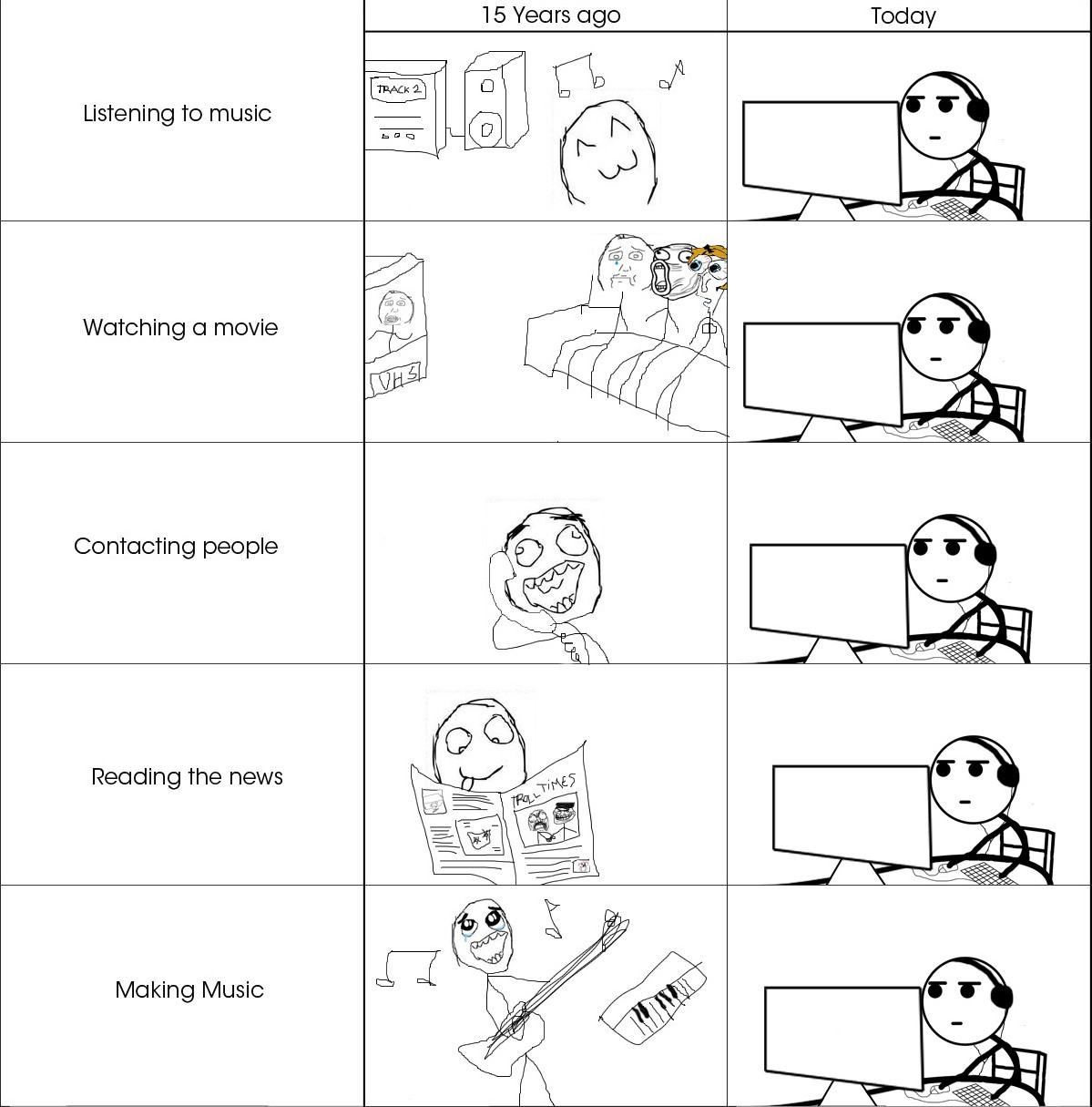 Rage Comic depicting how Computers have changed the way we do things daily!