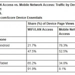 iPad Accounts For 89 Percent Of Global And 97 Percent Of US Tablet Traffic Online