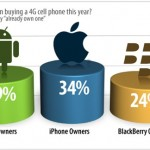 34% Of iPhone Users Think They Already Have 4G