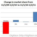 Google Analytics Team: Windows Market Share Down By 5% In One Year