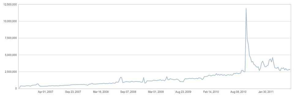 Graph: Number of posts published per day on WordPress.con blogs