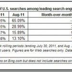 Report: Bing Accounts For 29% Of Searches In US In August