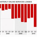 Microsoft's ever-increasing losses from Bing