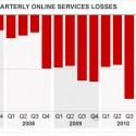 Microsoft's ever-increasing losses from Bing