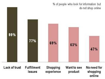 """Lack of Trust"" is still a big problem with e-commerce portals in India"