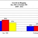 Corporate Blogging: Inc 500 Vs Fortune 500