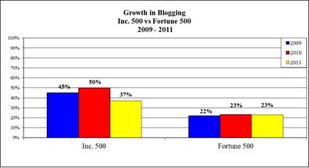 Corporate Blogging: Inc 500 Vs Fortune 500