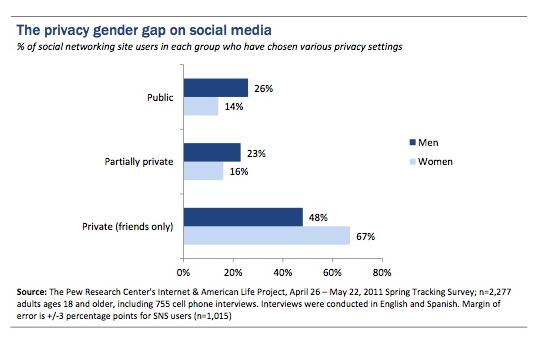 Facebook Unfrending On The Rise?
