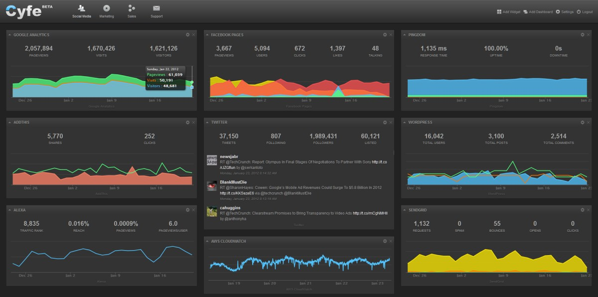 Multiple Dashboards on Cyfe
