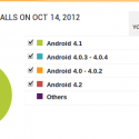 Android 4.2 in Android Developer Console